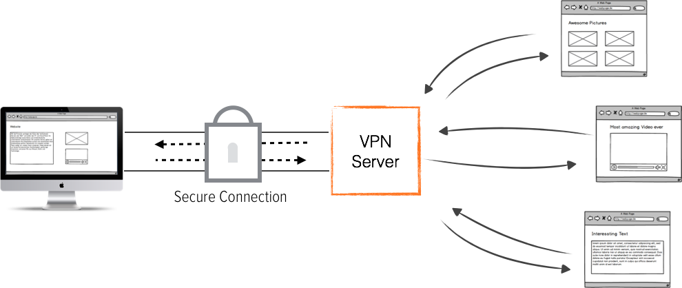 The connection to the Internet passes through the VPN server.